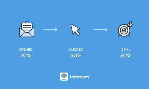 Intercom Helps Businesses Track Whether Their Messages Are Actually Working
