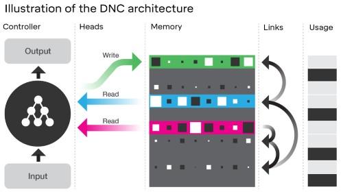 Google DeepMindの新しい人工知能、DNCは地下鉄路線図から適切な経路を割出す