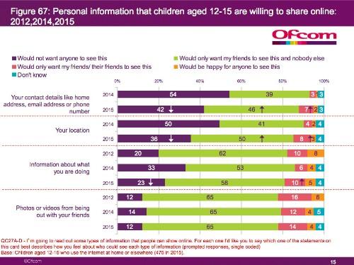 U.K. Kids Increasingly Credulous Online, Finds Ofcom