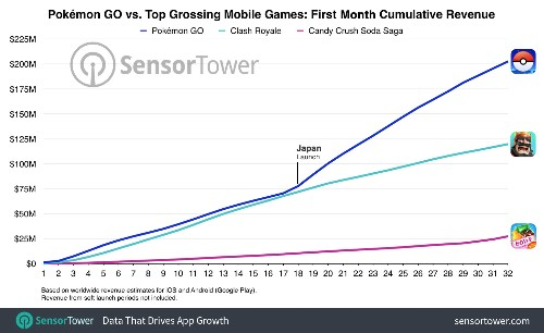 Pokémon Go crosses $200M in global revenue one month into launch