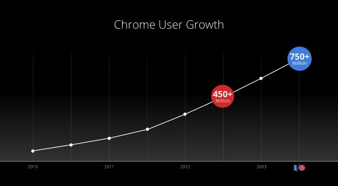 Google Says Its Chrome Browser Now Has Over 750 Million Monthly Active Users