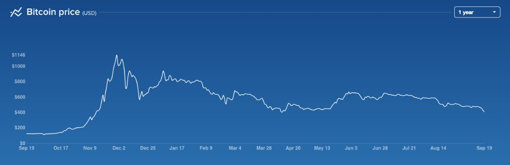 Bitcoin Slips Back Under $400