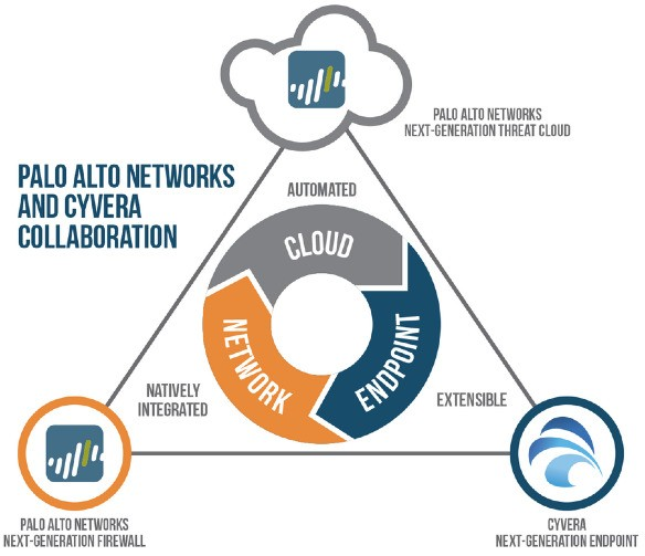 Palo Alto Networks Buys Cyber Security Company Cyvera For $200M