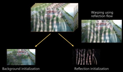 Google And MIT Researchers Demo An Algorithm That Lets You Take Clear Photos Through Reflections