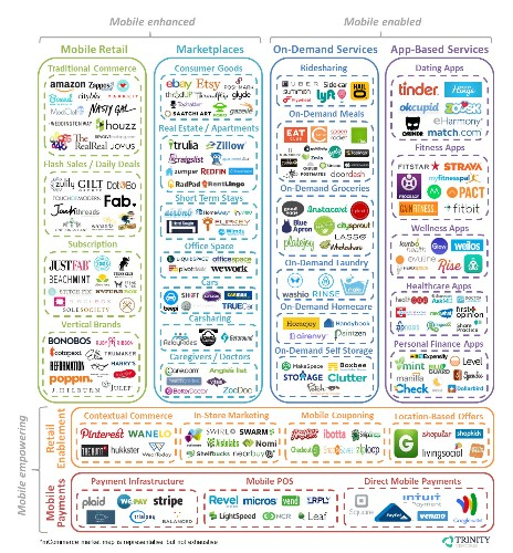 Mobile-Enabled Commerce Will Yield The Next $100B Startup