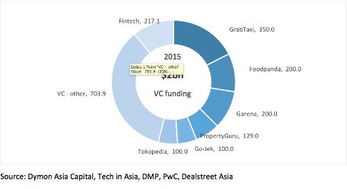 Looking beyond the hype at fintech in Southeast Asia