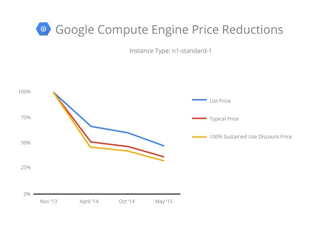 Google Drops Cloud Computing Prices By Up To 30 Percent, Launches Preemptible Instances