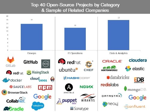 Tracking the explosive growth of open-source software