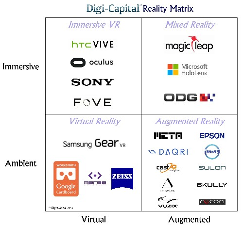 The 7 Drivers Of The $150 Billion AR/VR Industry