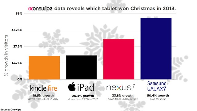 Samsung Got A Bigger Tablet Boost For Christmas Than Apple, According To Onswipe