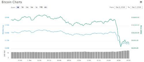 Bitcoin price drops 10% as hackers exploit Binance's API keys