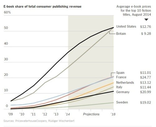 eBooks Could Finally Inch Past Print In 2018