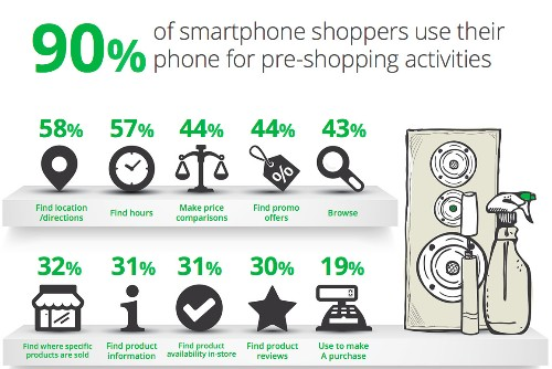 Shopping Around For Cheap Prices [Not Mobile Payments] Is The Most Popular In-Store Activity Among Mobile Users, Says Google
