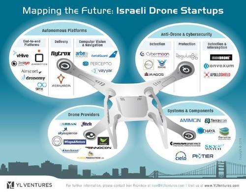 The drone race is off and running, with Israel in the lead