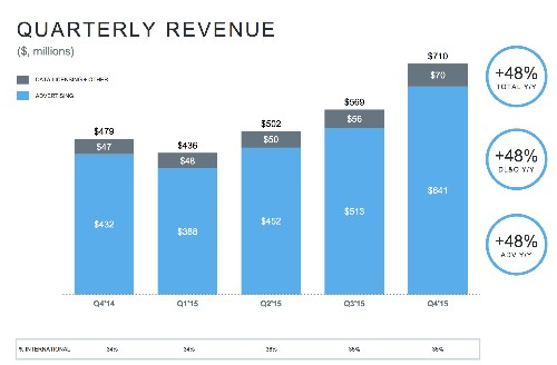 Twitter's User Growth Goes Nowhere As It Meets Revenue Expectations Of $710M