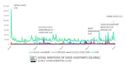 Adobe: Echo Dot now leads voice speaker sales