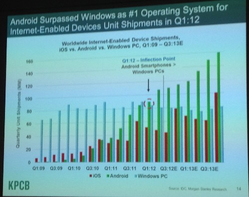 Mary Meeker Gives Mid-Year Internet Trends Report: Android Adoption Ramping Up 6X Faster Than iPhone