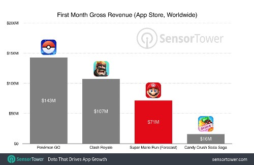Super Mario Run first month revenue projected at over $70M