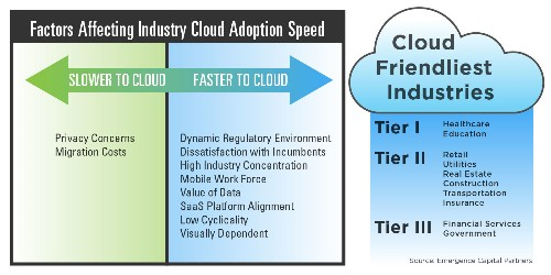 How To Tell If You're In A Cloud-Friendly Industry