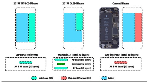 The next iPhone could have a bigger display and more battery