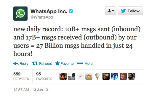 WhatsApp Still Killing It By Messaging Volume Despite Free Rivals Crowding In