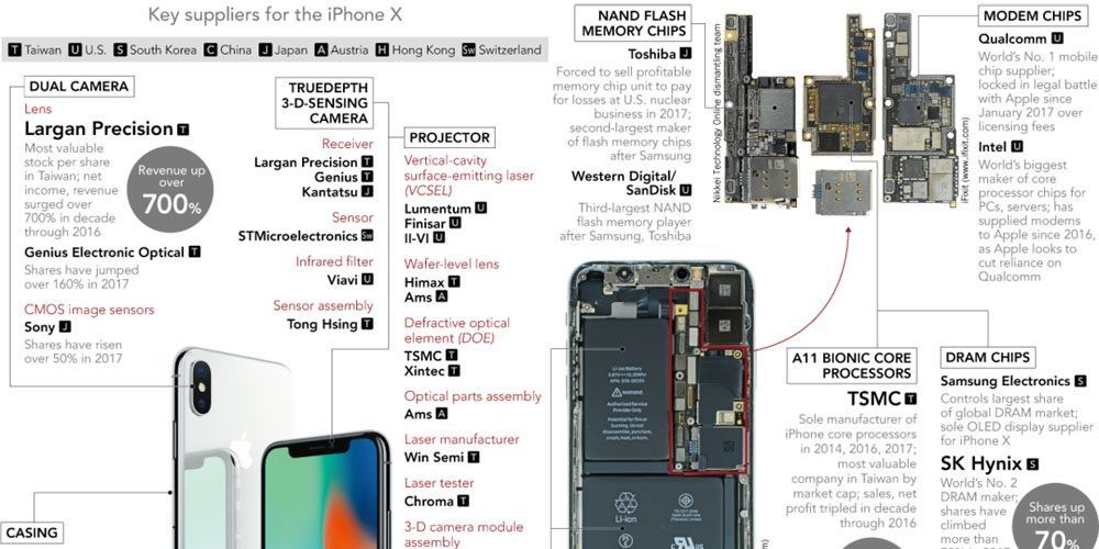 A look back at a decade of the iPhone making some companies rich, bankrupting others