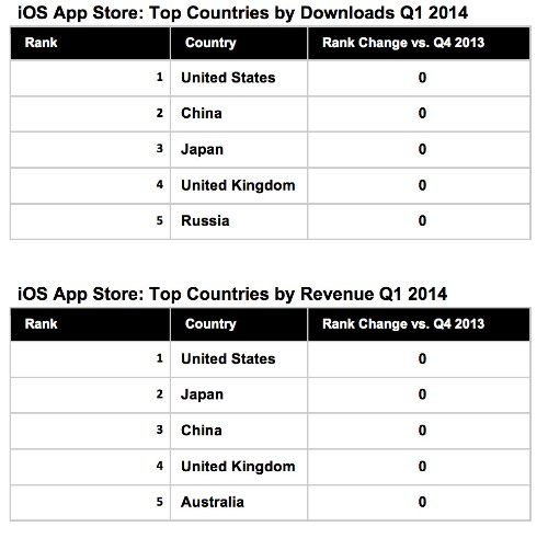 Google Play Still Tops iOS App Store Downloads, And Now Narrowing Revenue Gap, Too