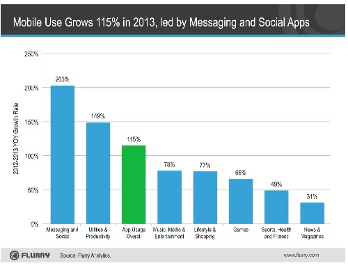 Messaging App Usage Grew 203% In 2013, Leading All Other Categories