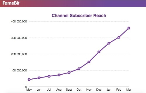 Ad Startup FameBit's Long Tail Of Creators Grows To More Than 9K YouTubers