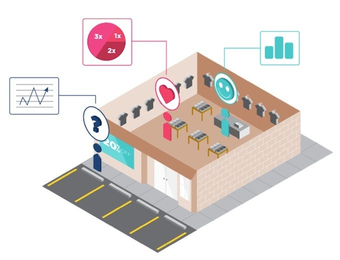 Brickstream Acquires Nomi For An In-Store Analytics Team Up