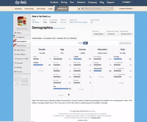 App Annie Now Tracks App User Demographics, Sentiment And More