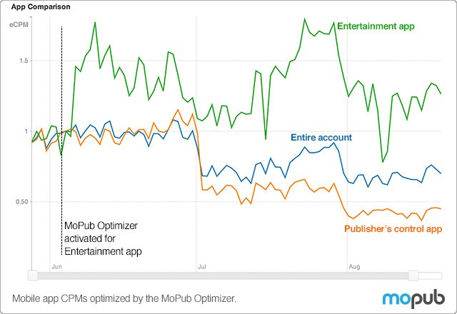 MoPub's Optimizer Lets Mobile Publishers Automatically Prioritize Their Most Lucrative Ad Networks