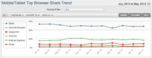 Chrome Starts To Take Off In Mobile Browser Share, But Android Dips Among Mobile Operating Systems