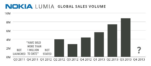 Nokia Had A Stunning Q3 In North America, With Device Volume Up 367% From Last Year