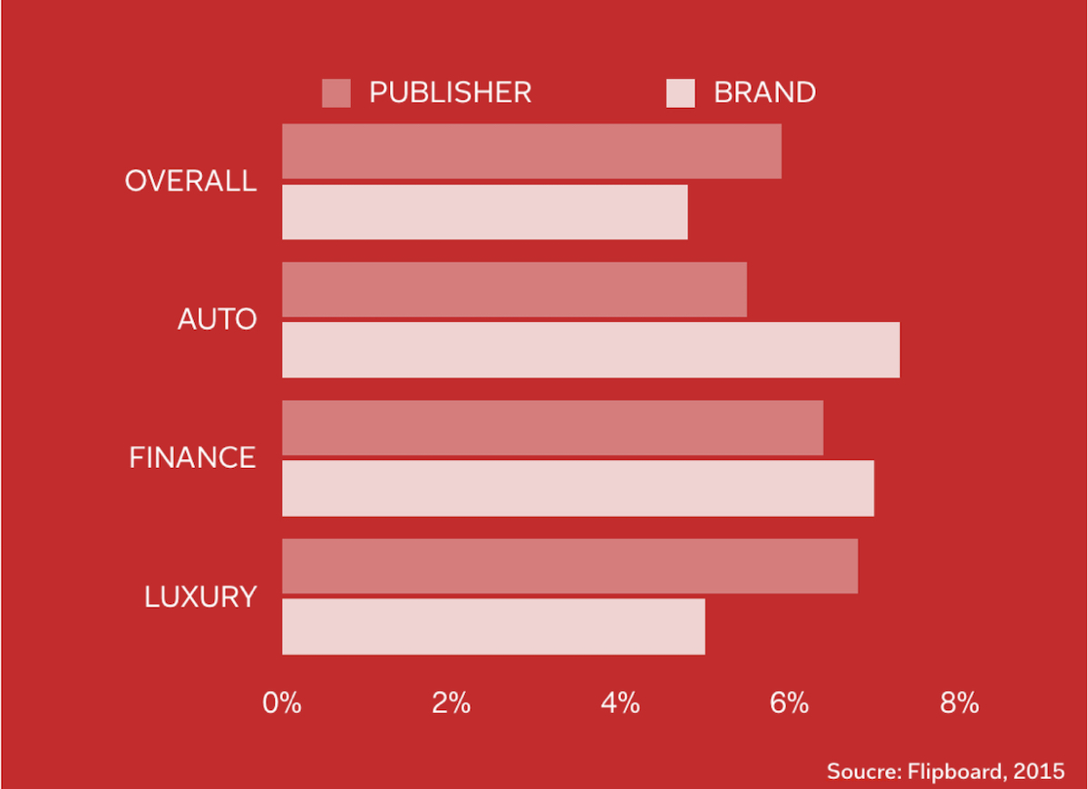 Engagement rate by publisher and brand