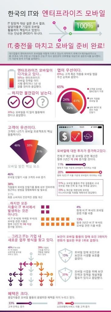 """CA """"한국기업 모바일로 고객만족도 33% 높여"""""""