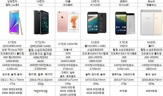 어떤 폰 살까?...스마트폰 가을 대전